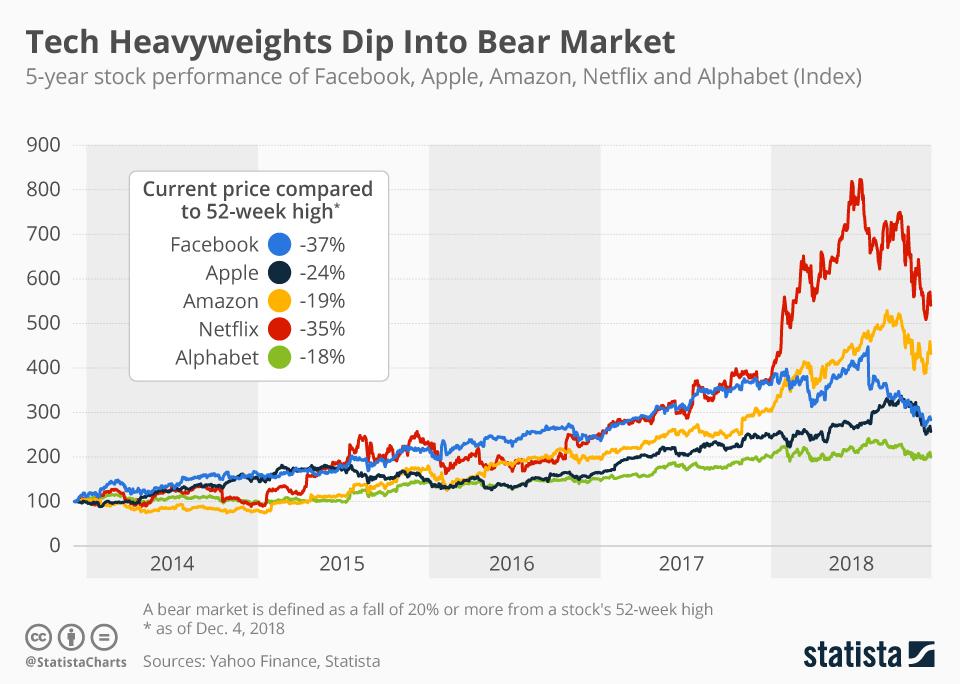 Infographic: Tech Heavyweights Dip Into Bear Market   Statista