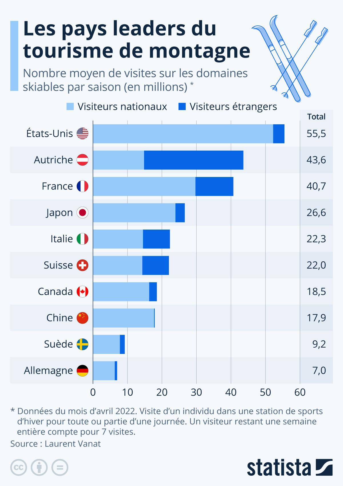 Infographie: Où les pistes sont les plus fréquentées au monde | Statista