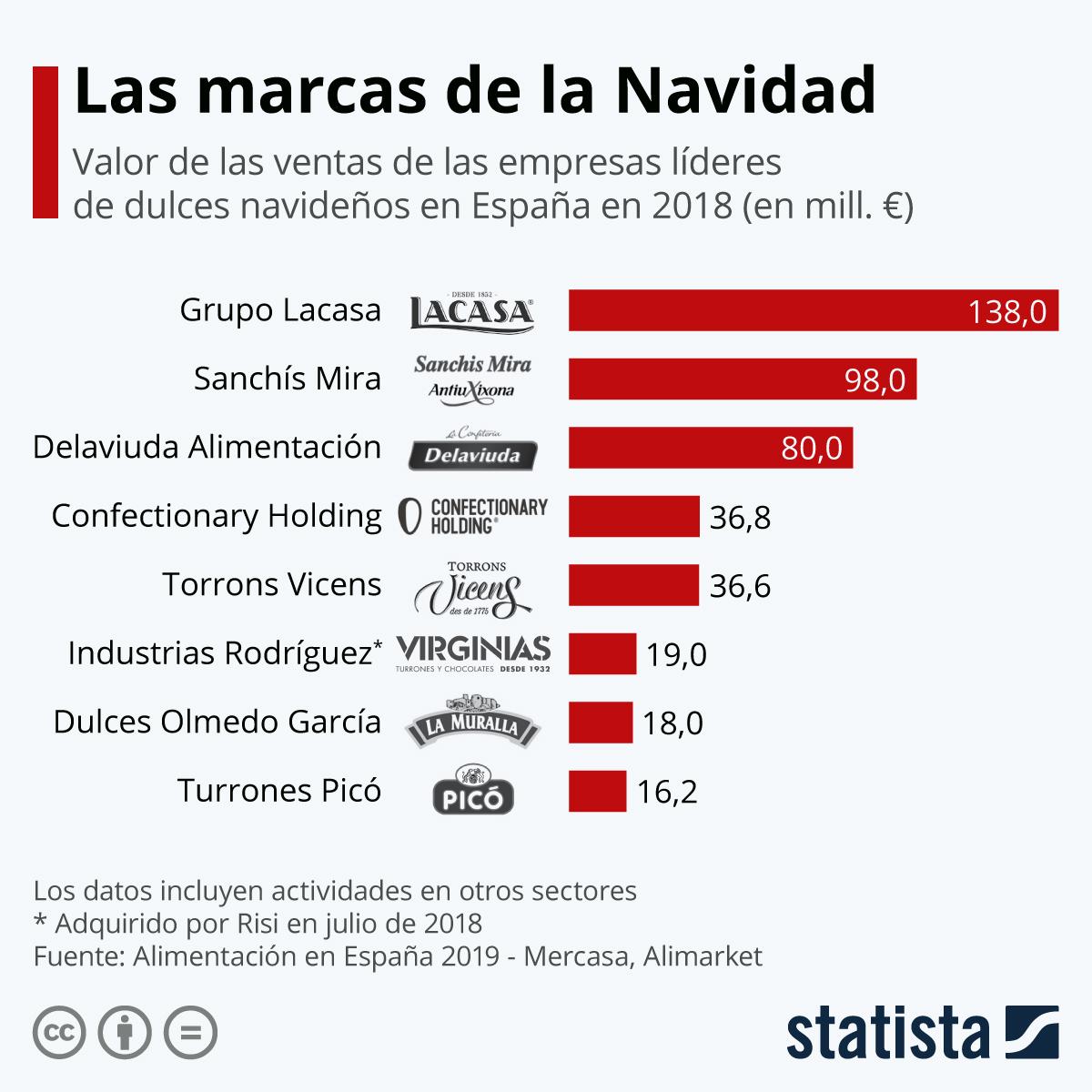 Infografía: Las marcas líderes de los dulces de Navidad en España | Statista