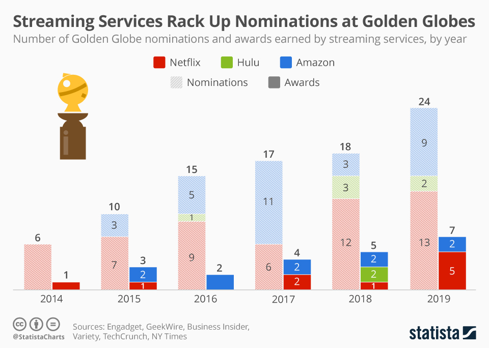 Infographic: Streaming Services Rack Up Nominations at Golden Globes | Statista