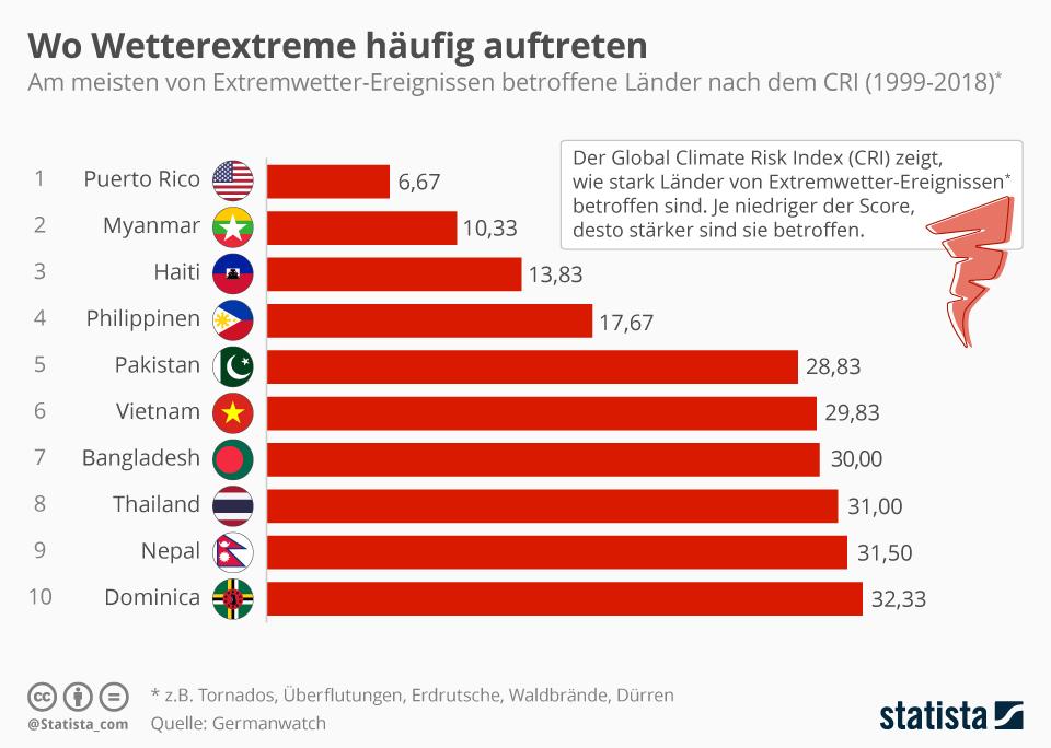 Infografik: Wo Wetterextreme häufig auftreten | Statista