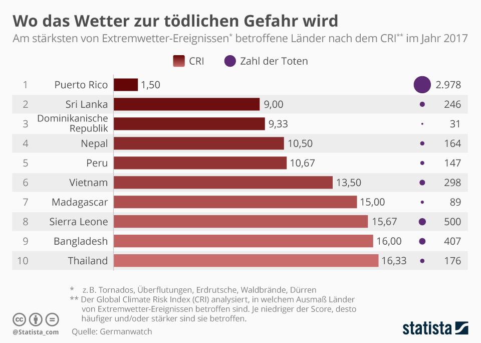 Infografik: Wo das Wetter zur tödlichen Gefahr wird | Statista