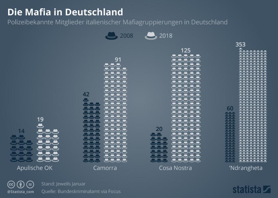 Infografik: Die Mafia in Deutschland | Statista