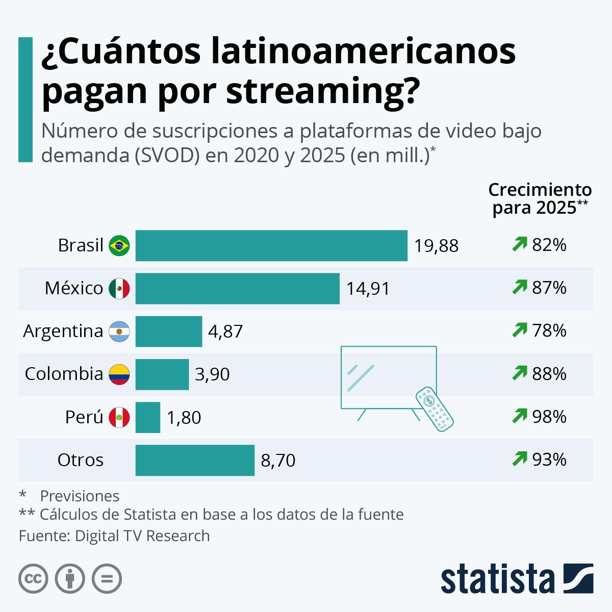 Infografía: El auge de las plataformas de streaming en América Latina | Statista