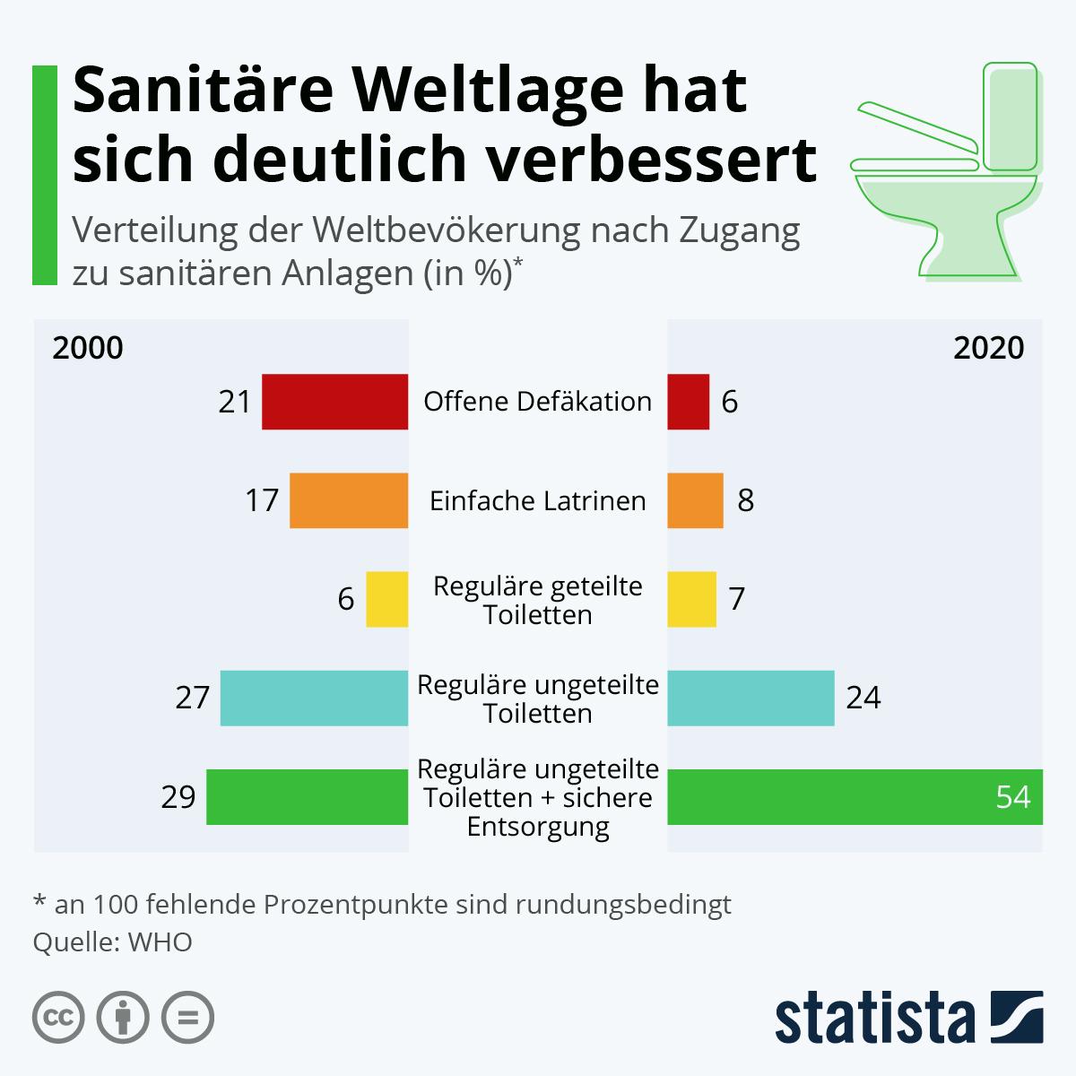 Infografik: Toilettenversorgung verbessert sich weltweit | Statista