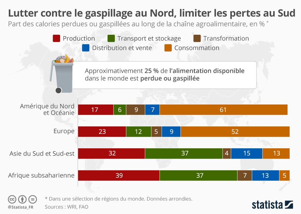Infographie: Lutter contre le gaspillage au Nord, limiter les pertes au Sud | Statista