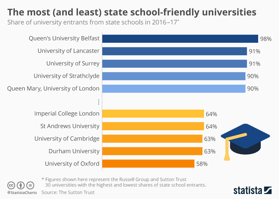Infographic: The most (and least) state school-friendly universities | Statista