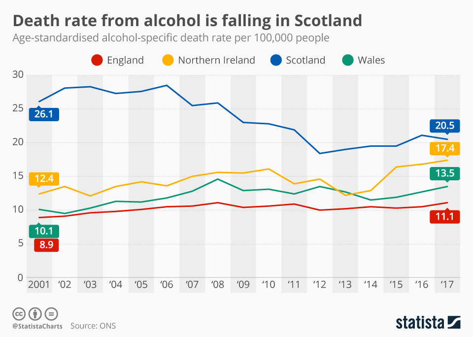 Infographic: Death rate from alcohol is falling in Scotland | Statista