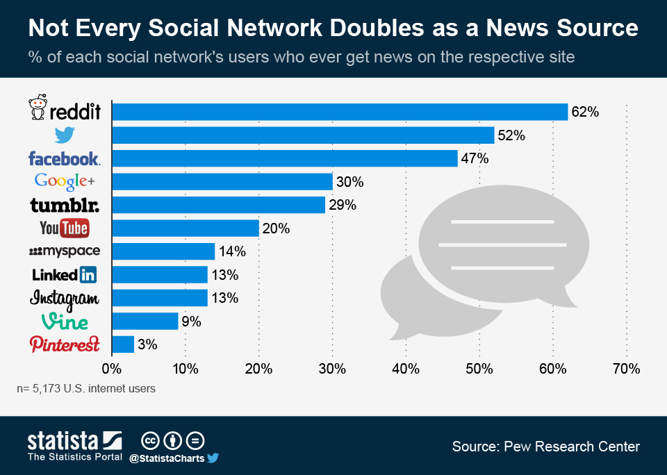 Infographic: Not Every Social Network Doubles as a News Source | Statista