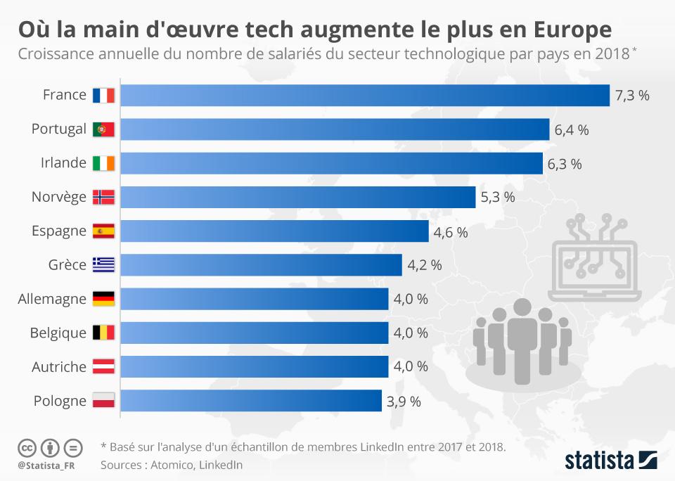 Infographie: Où la main d'œuvre tech augmente le plus en Europe | Statista