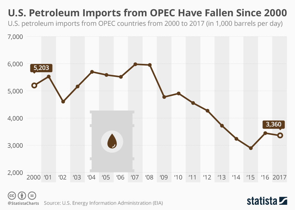 Infographic: U.S. Petroleum Imports from OPEC Have Fallen Since 2000 | Statista