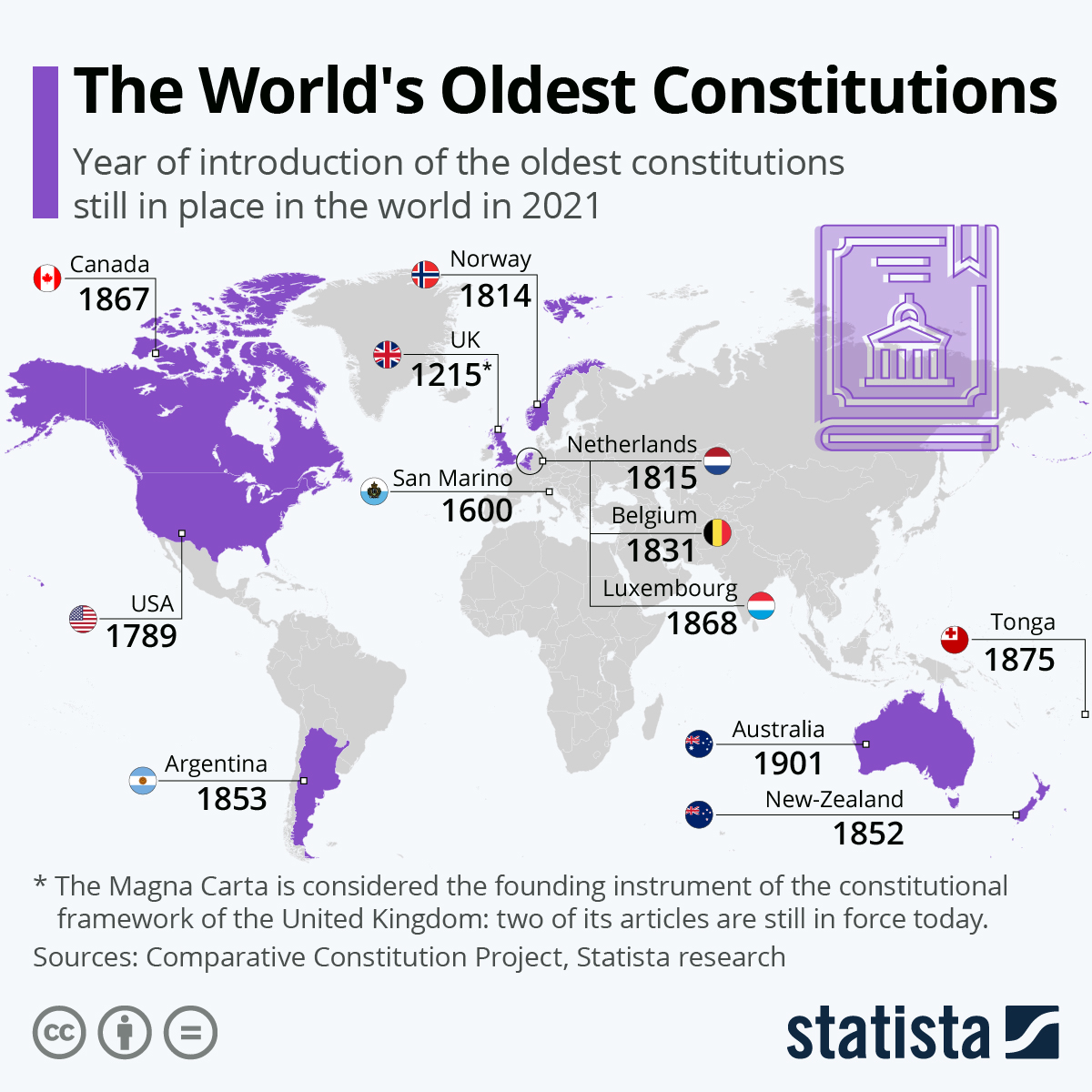 Infographic: The World's Oldest Constituions | Statista