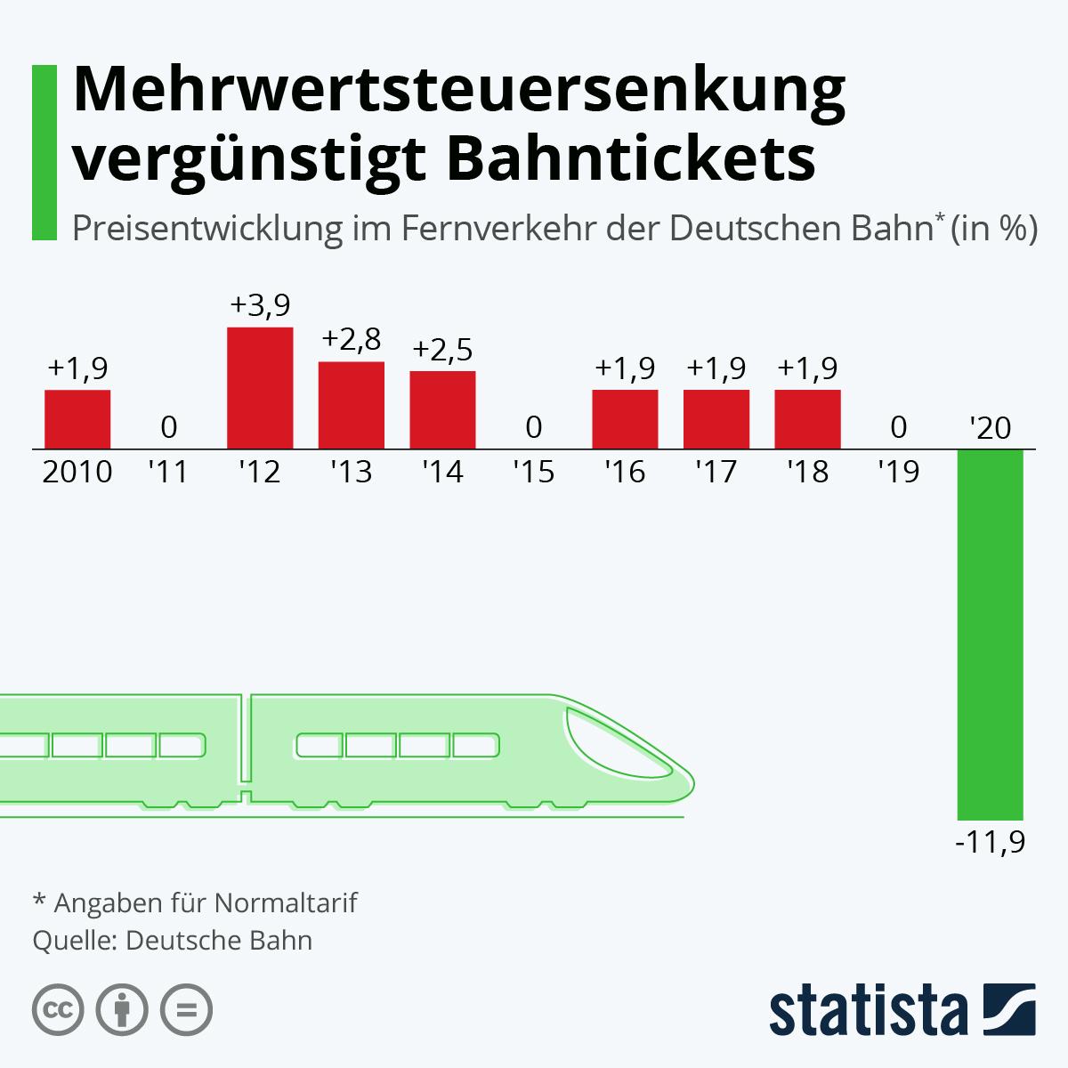 Infografik: Mehrwertsteuersenkung vergünstigt Bahntickets   Statista