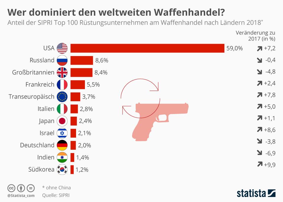 Infografik: Wer dominiert den weltweiten Waffenhandel? | Statista