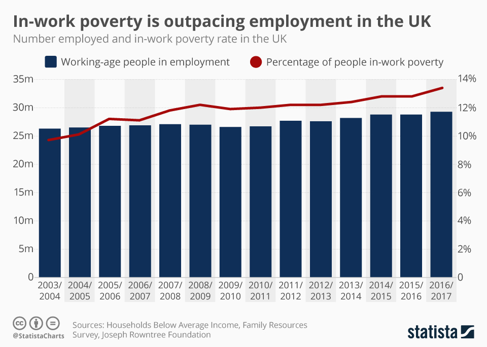 Infographic: In-work poverty is outpacing employment in the UK | Statista