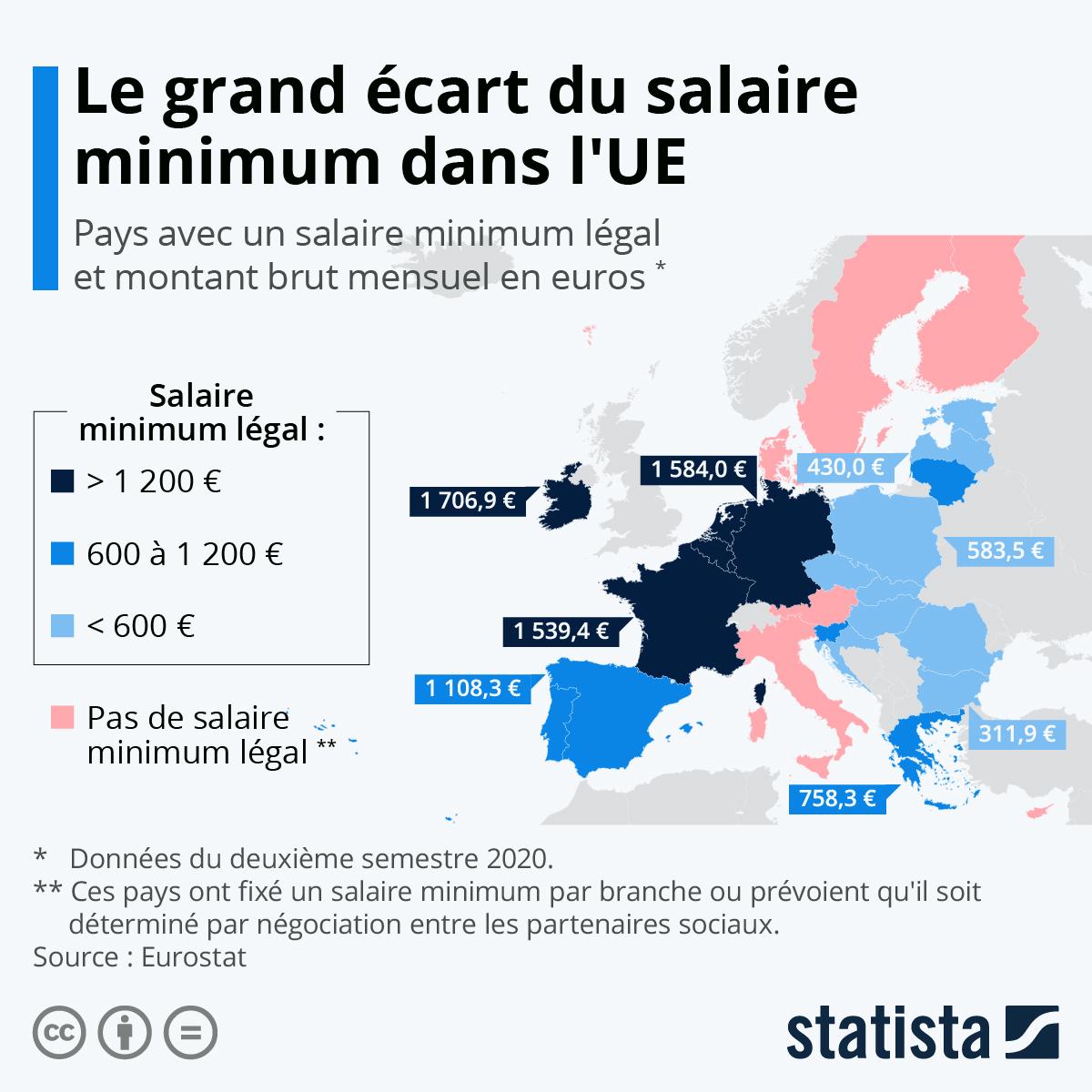 Infographie: Le grand écart du salaire minimum en Europe | Statista