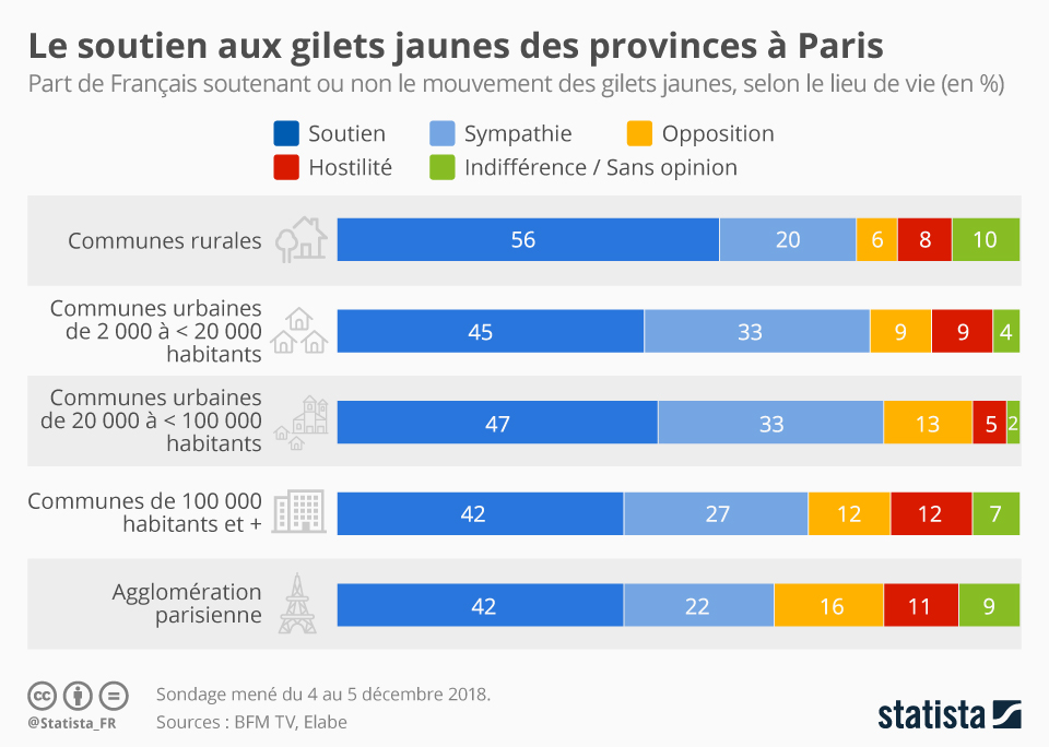 Infographie: Le soutien des gilets jaunes des provinces à Paris | Statista