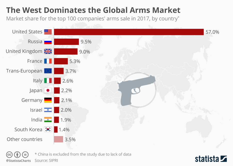 Infographic: The West Dominates the Global Arms Market | Statista