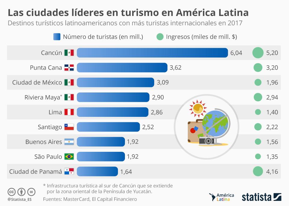 Infografía: Las ciudades más visitadas de América Latina   Statista