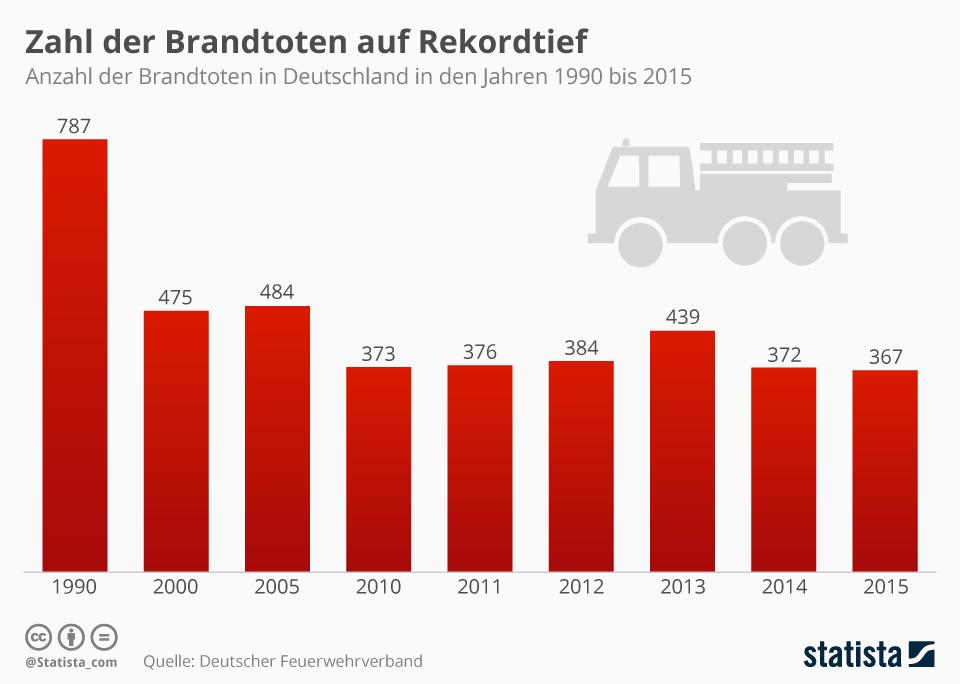 Infografik: Zahl der Brandtoten auf Rekordtief   Statista