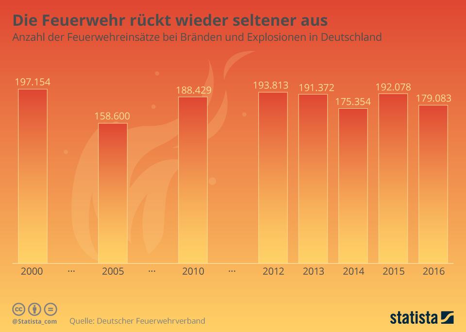 Infografik: Die Feuerwehr rückt wieder seltener aus | Statista