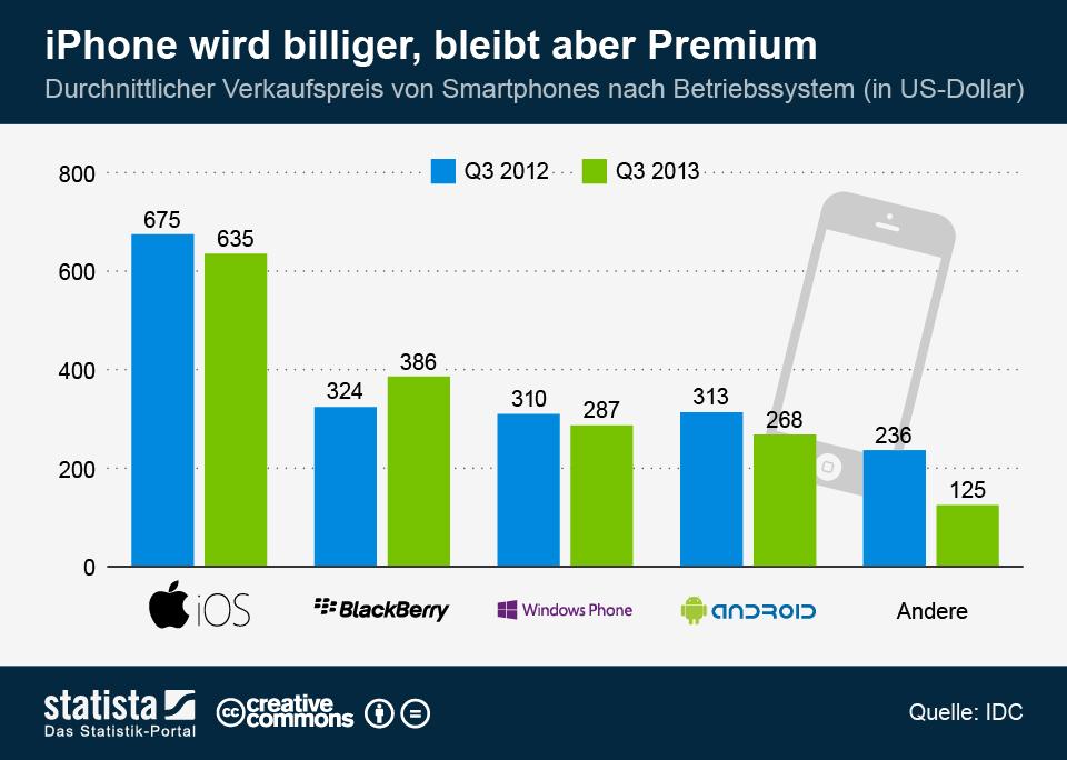 Infografik: iPhone wird billiger, bleibt aber Premium | Statista