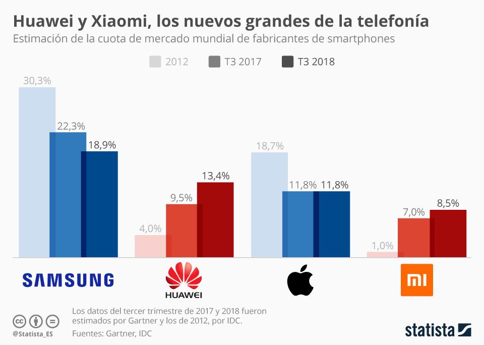 Infografía: Huawei vende más smartphones que Apple | Statista