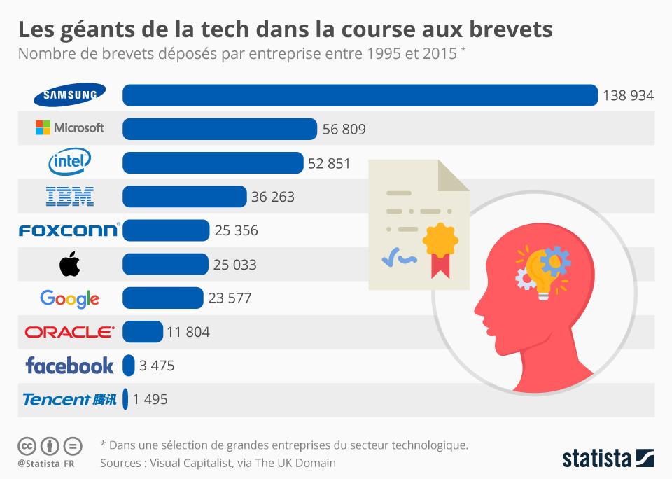 Infographie: Les géants de la tech dans la course aux brevets | Statista