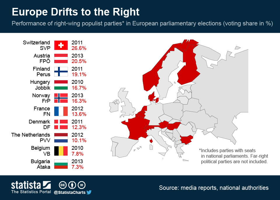 Infographic: Europe Drifts to the Right | Statista