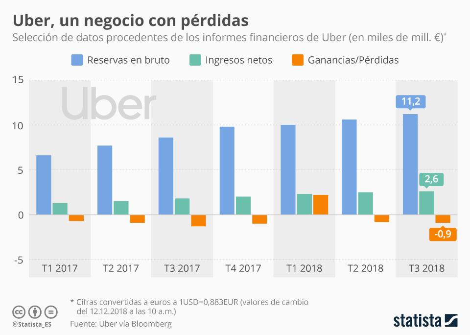 Infografía: Uber, otra empresa que se estrenará en Bolsa con pérdidas | Statista