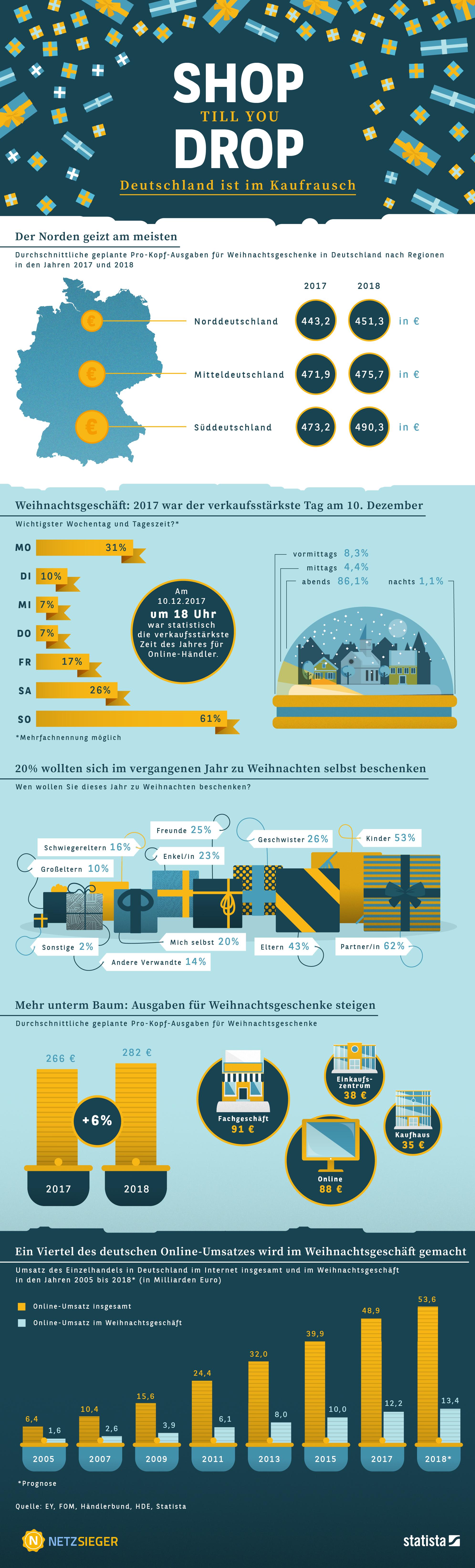 Infografik: Weihnachtszeit ist Shoppingzeit   Statista