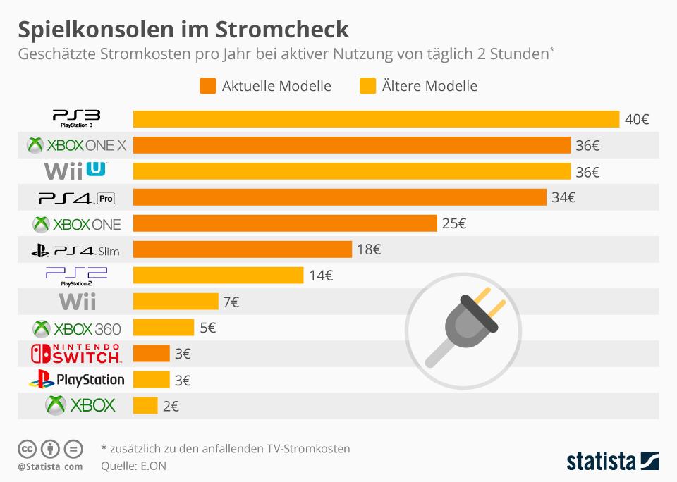 Infografik: Spielkonsolen im Stromcheck | Statista