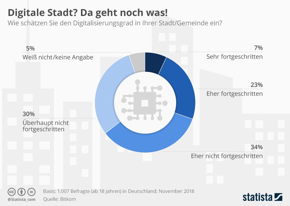 Infografik: Digitale Stadt? Da geht noch was! | Statista