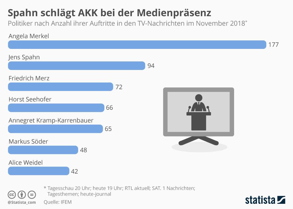 Infografik: Spahn schlägt AKK bei der Medienpräsenz | Statista