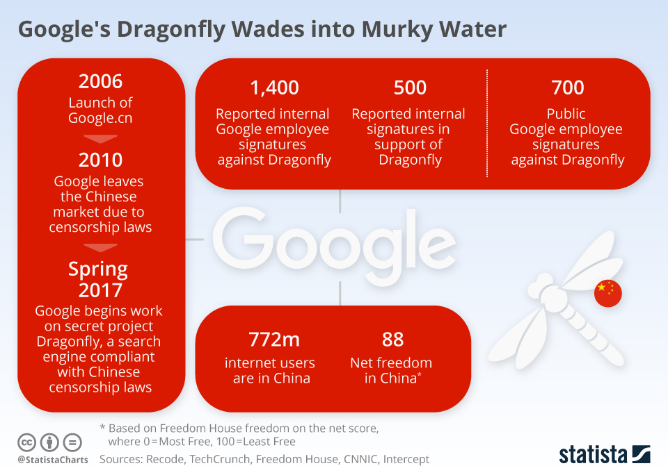 Infographic: Google's Dragonfly Wades into Murky Water | Statista