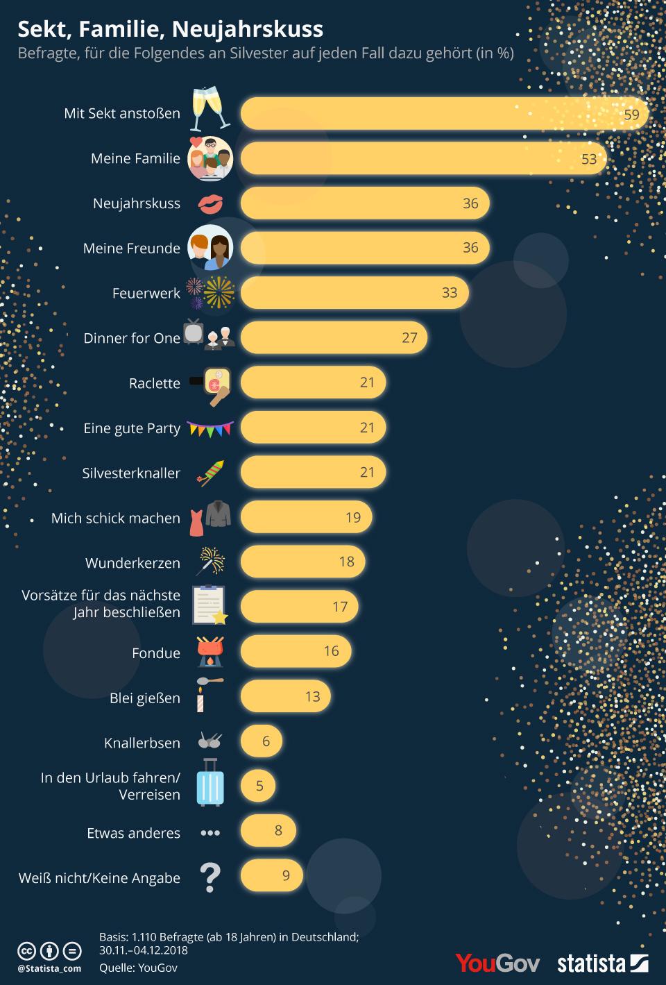 Infografik: Sekt, Familie, Neujahrskuss | Statista