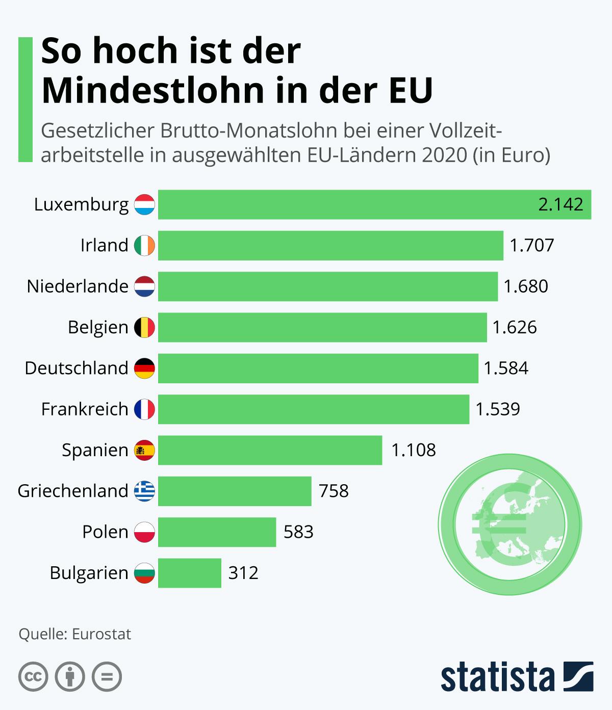 Infografik: So hoch ist der Mindestlohn in der EU | Statista