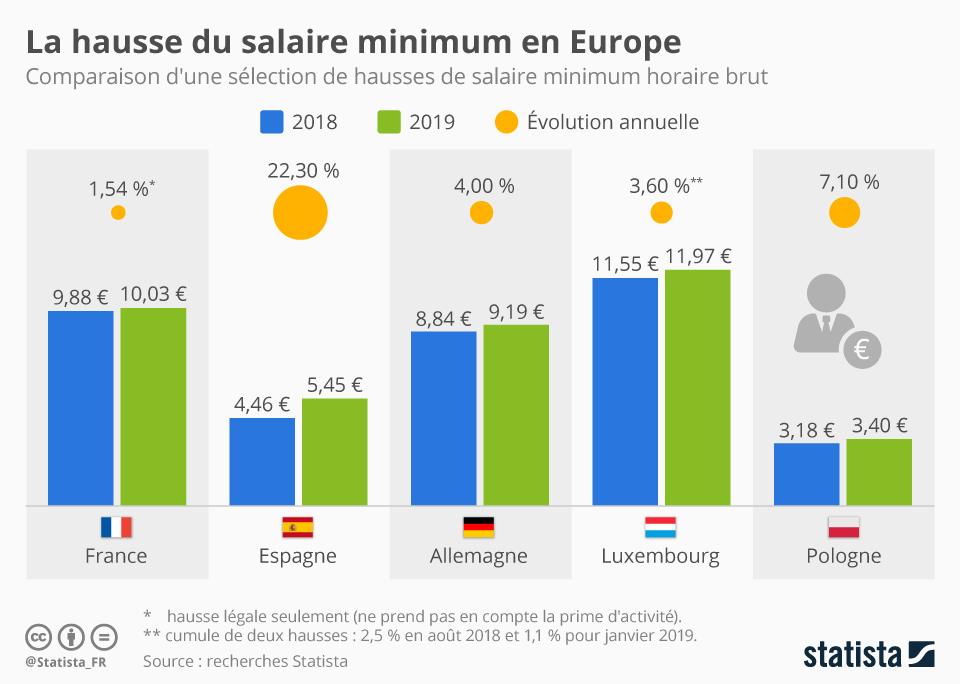 Infographie: La hausse du salaire minimum en Europe | Statista