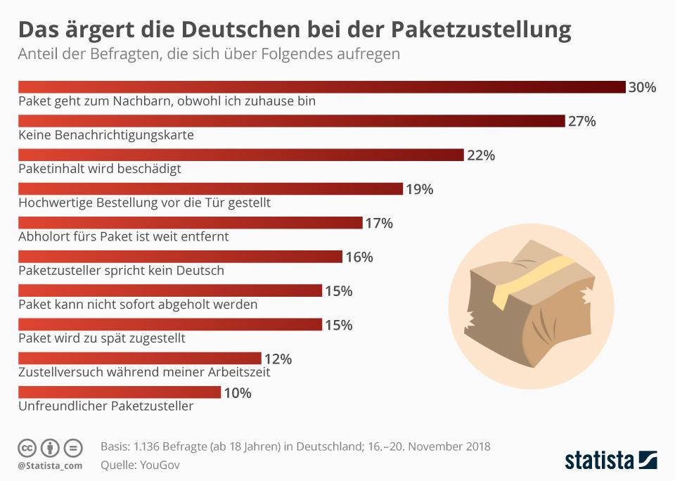 Infografik: Das ärgert die Deutschen bei der Paketzustellung | Statista