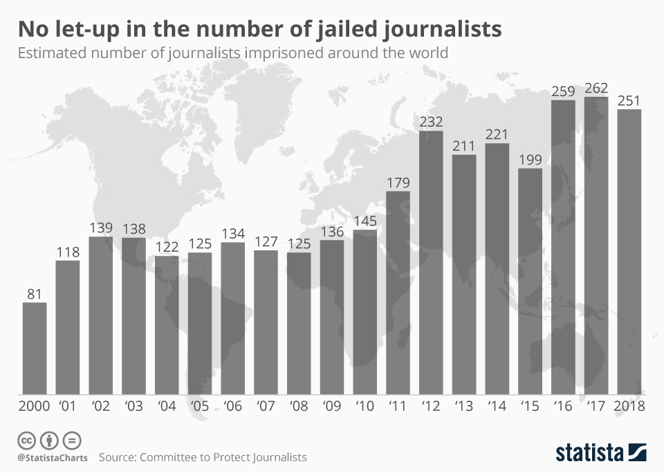 Infographic: No let-up in the number of jailed journalists | Statista