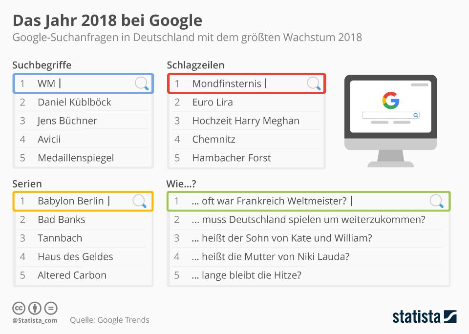 Infografik: Das Jahr 2018 bei Google | Statista