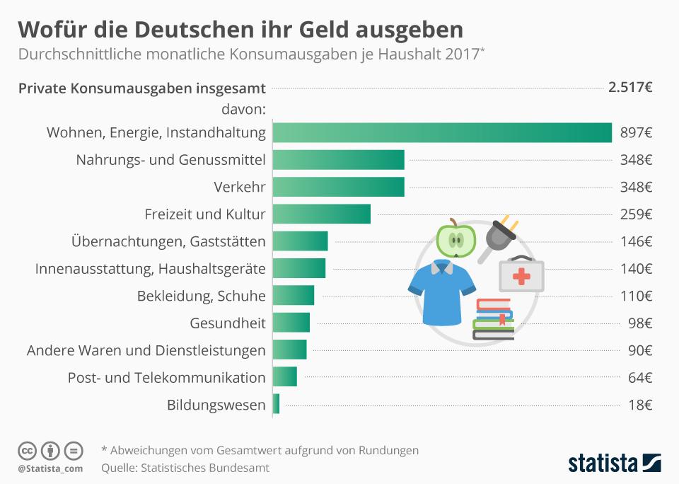 Infografik: Wofür die Deutschen ihr Geld ausgeben | Statista