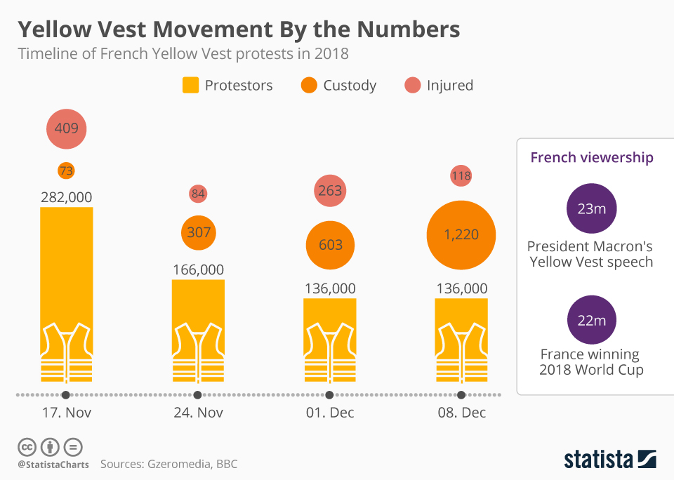 Infographic: Yellow Vest Movement By the Numbers | Statista
