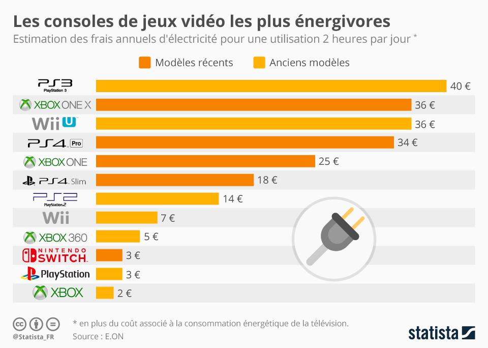 Infographie: Les consoles de jeux vidéo les plus énergivores | Statista