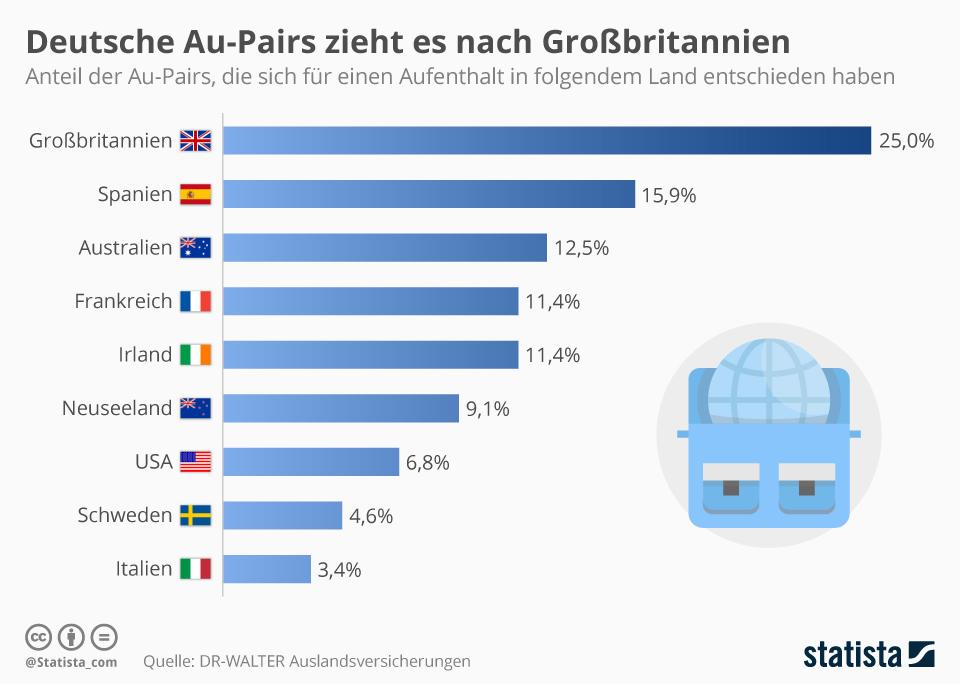 Infografik: Deutsche Au-Pairs zieht es nach Großbritannien | Statista