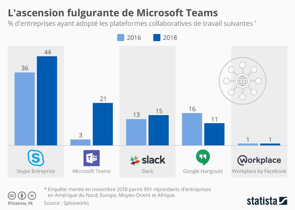 Infographie: L'ascension fulgurante de Microsoft Teams | Statista