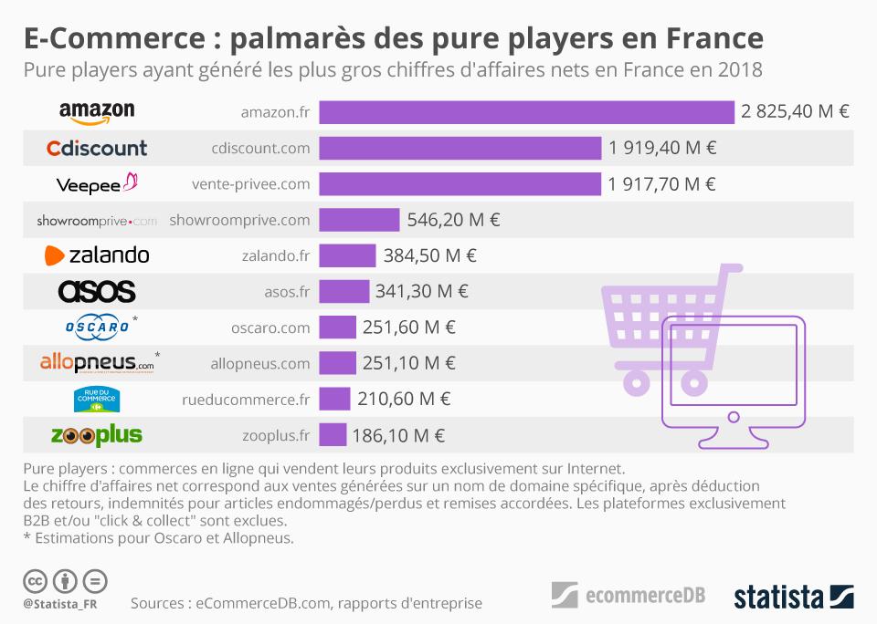 Infographie: E-Commerce : palmarès des pure players en France | Statista