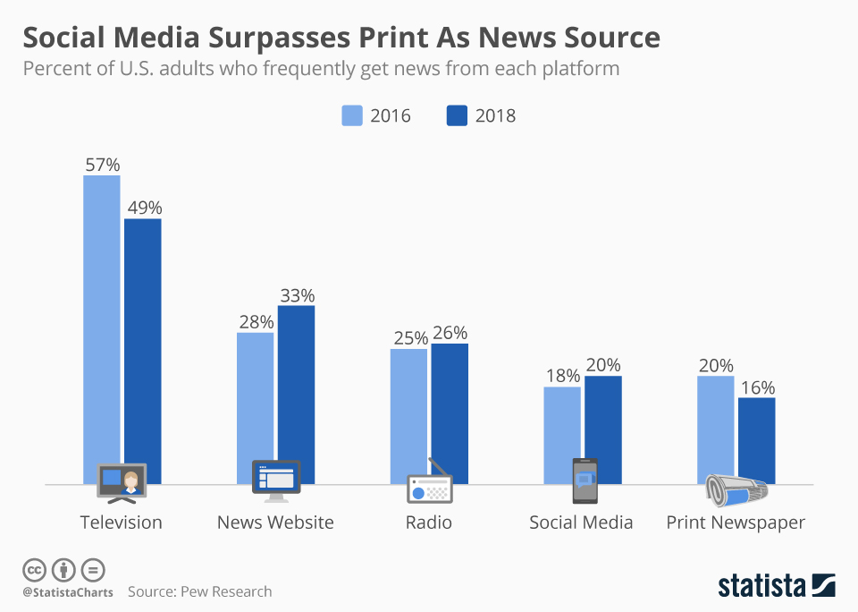 Infographic: Social Media Surpasses Print As News Source   Statista