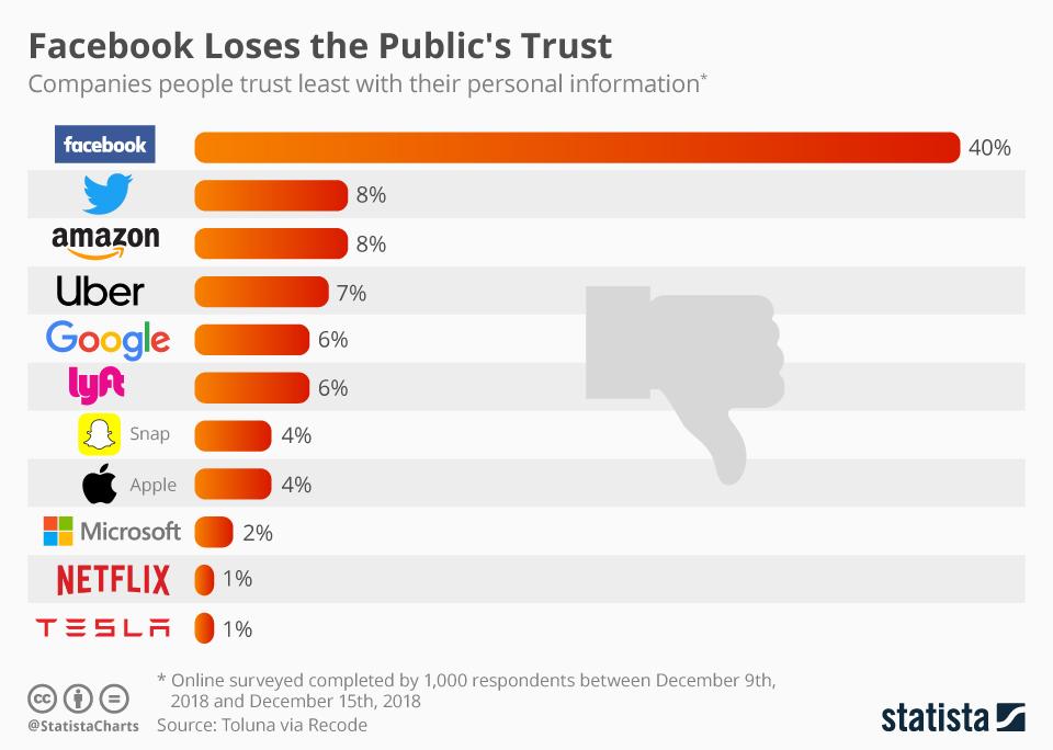 Infographic: Facebook Loses the Public's Trust | Statista