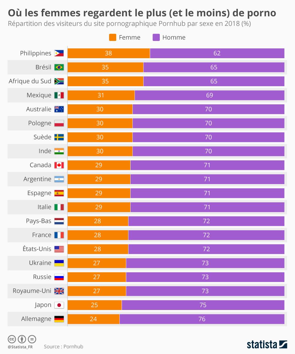 Infographie: Où les femmes regardent le plus (et le moins) de porno | Statista